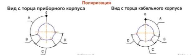 ПОЛЯРИЗАЦИЯ